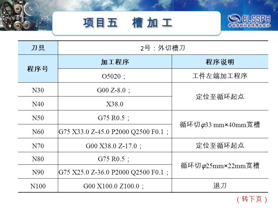 项目五 槽 加 工 刀具 2 号:外切槽刀 程序号 加工程序程序说明 O5020 ;工件左端加工程序 N30 G00 Z-8.0 ; 定位至循环起点 N40X38.0 N50 G75 R0.5 ; 循环切 φ 33 mm×40mm 宽槽 N60 G75 X33.0 Z-45.0 P2000 Q2500 F0.1 ; N70 G00 X38.0 Z-17.0 ;定位至循环起点 N80 G75 R0.5 ; 循环切 φ 25mm×22mm 宽槽 N90 G75 X25.0 Z-36.0 P2000 Q2500 F0.1 ; N100G00 X100.0 Z100.0 ;退刀 (转下页)