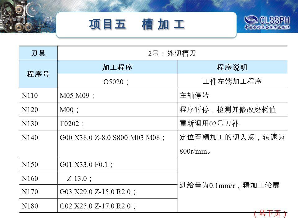 项目五 槽 加 工 刀具 2 号:外切槽刀 程序号 加工程序程序说明 O5020 ;工件左端加工程序 N110 M05 M09 ; 主轴停转 N120 M00 ; 程序暂停,检测并修改磨耗值 N130 T0202 ; 重新调用 02 号刀补 N140 G00 X38.0 Z - 8.0 S800 M03 M08 ; 定位至精加工的切入点,转速为 800r/min 。 N150 G01 X33.0 F0.1 ; 进给量为 0.1mm/r ,精加工轮廓 N160 Z - 13.0 ; N170 G03 X29.0 Z - 15.0 R2.0 ; N180G02 X25.0 Z - 17.0 R2.0 ; (转下页)