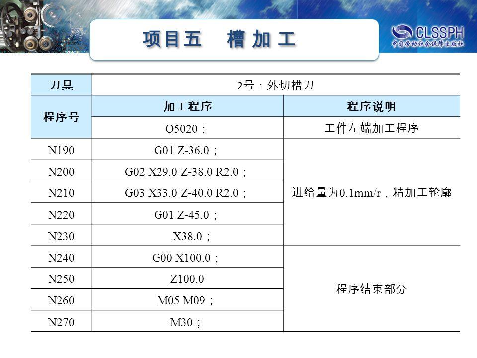 项目五 槽 加 工 刀具 2 号:外切槽刀 程序号 加工程序程序说明 O5020 ;工件左端加工程序 N190 G01 Z - 36.0 ; 进给量为 0.1mm/r ,精加工轮廓 N200 G02 X29.0 Z - 38.0 R2.0 ; N210 G03 X33.0 Z - 40.0 R2.0 ; N220 G01 Z - 45.0 ; N230 X38.0 ; N240 G00 X100.0 ; 程序结束部分 N250Z100.0 N260 M05 M09 ; N270M30 ;