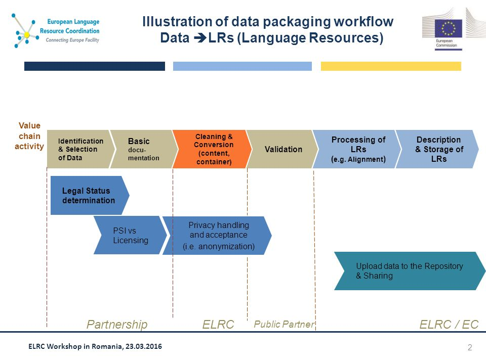 ELRC Workshop in Romania, 23.03.2016 2 PSI vs Licensing Illustration of data packaging workflow Data  LRs (Language Resources) Identification & Selection of Data Basic docu- mentation Cleaning & Conversion (content, container) Validation Processing of LRs ( e.g.