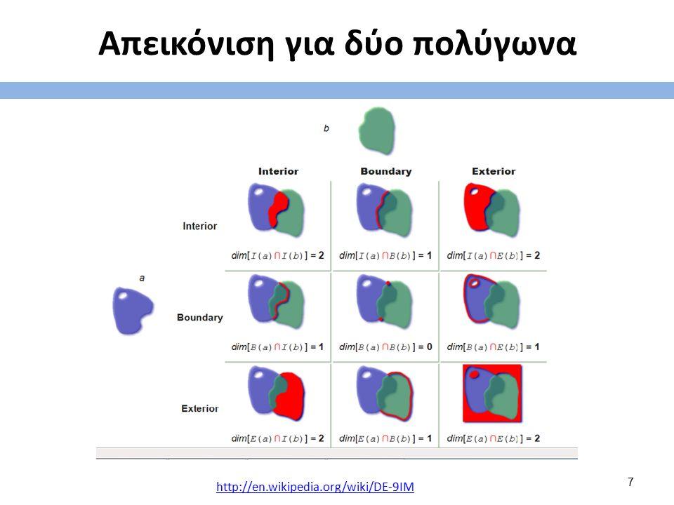 Γραμμή - Πολύγωνο Επίθεση / Γειτνίαση (όρια πολυγώνου) Ολική / Μερική / Ανύπαρκτη [Γειτνίαση – Επίθεση] Τρείς τρόποι εφαρμογής