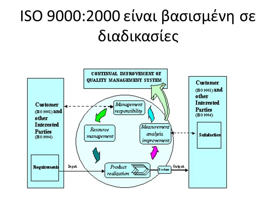 ISO 9000:2000 είναι βασισμένη σε διαδικασίες
