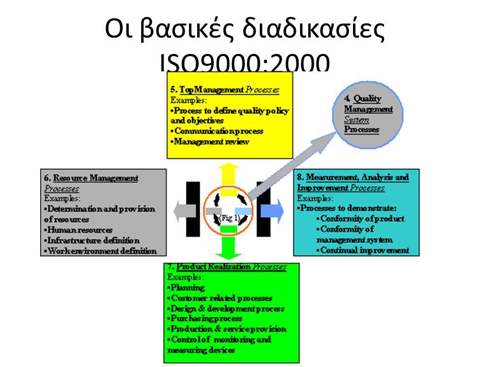 Οι βασικές διαδικασίες ISO9000:2000