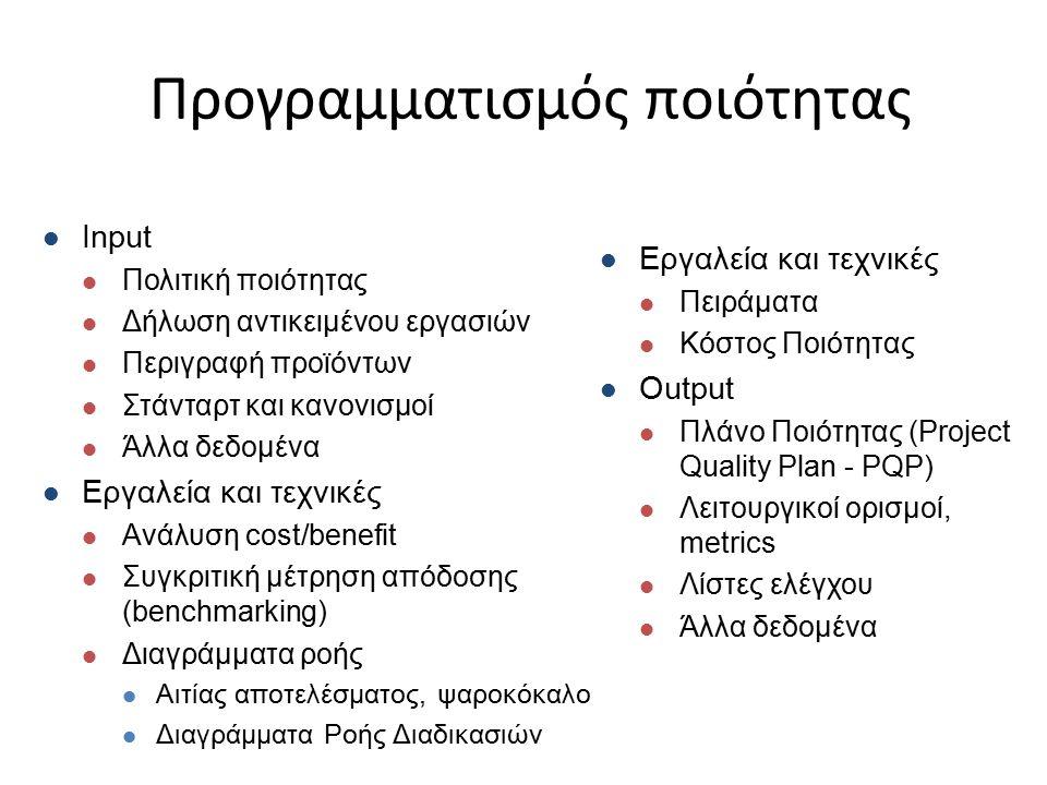 Προγραμματισμός ποιότητας Input Πολιτική ποιότητας Δήλωση αντικειμένου εργασιών Περιγραφή προϊόντων Στάνταρτ και κανονισμοί Άλλα δεδομένα Εργαλεία και τεχνικές Ανάλυση cost/benefit Συγκριτική μέτρηση απόδοσης (benchmarking) Διαγράμματα ροής Αιτίας αποτελέσματος, ψαροκόκαλο Διαγράμματα Ροής Διαδικασιών Εργαλεία και τεχνικές Πειράματα Κόστος Ποιότητας Output Πλάνο Ποιότητας (Project Quality Plan - PQP) Λειτουργικοί ορισμοί, metrics Λίστες ελέγχου Άλλα δεδομένα