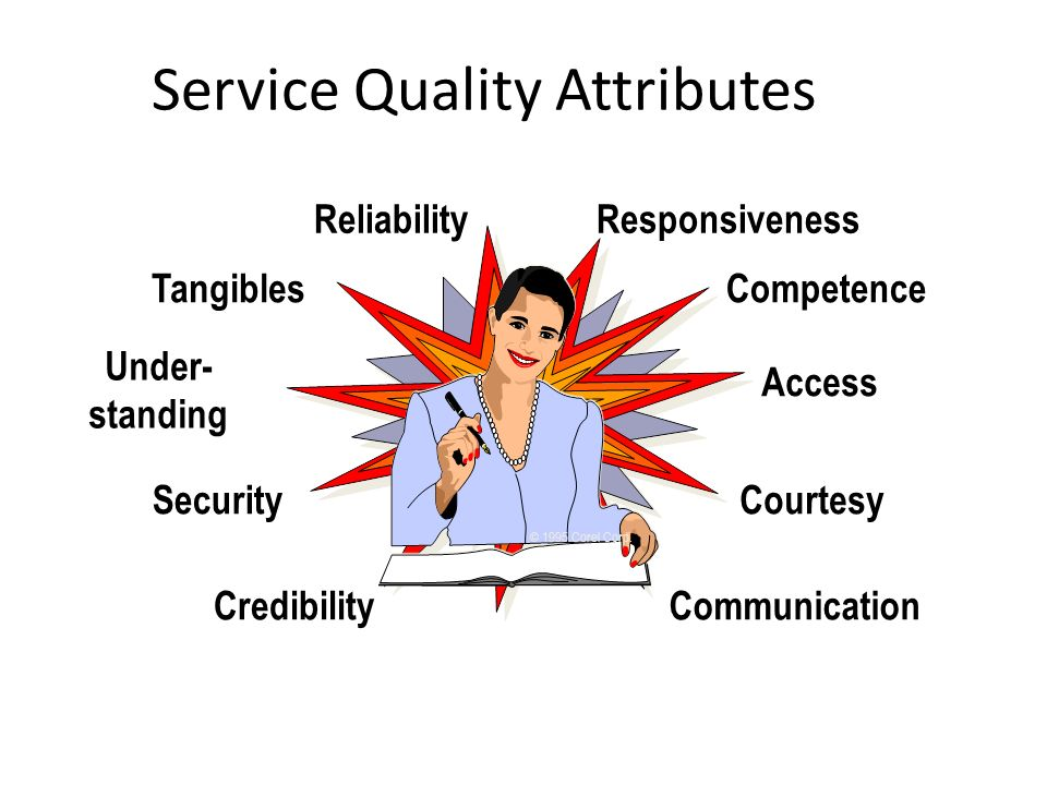 Under- standing Tangibles Reliability CommunicationCredibility Security Responsiveness Competence Courtesy Access © 1995 Corel Corp.