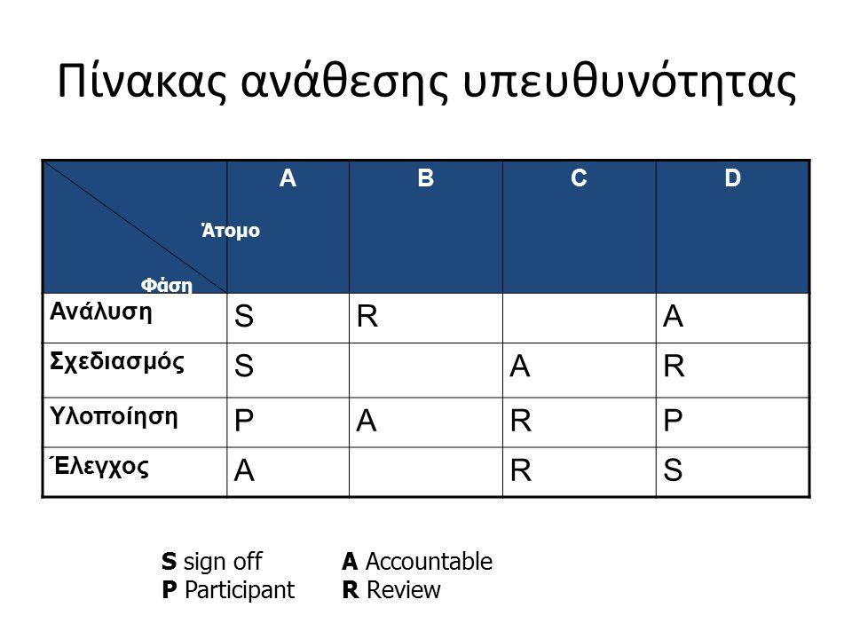 Πίνακας ανάθεσης υπευθυνότητας ΑΒCD Ανάλυση SRA Σχεδιασμός SAR Υλοποίηση PARP Έλεγχος ARS Φάση Άτομο S sign off P Participant A Accountable R Review