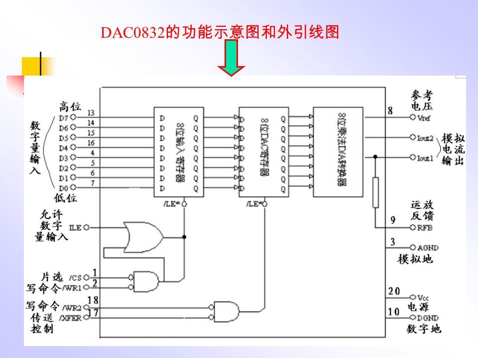 DAC0832 的功能示意图和外引线图