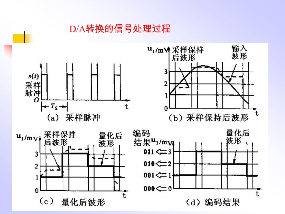 D/A 转换的信号处理过程