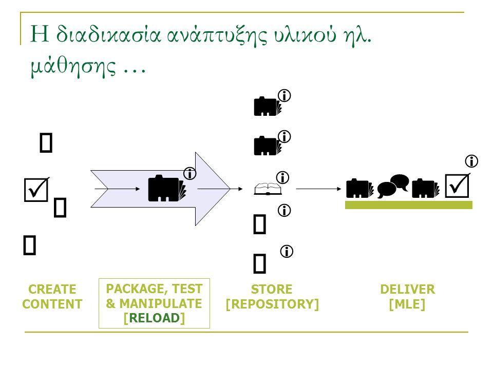 Η διαδικασία ανάπτυξης υλικού ηλ. μάθησης …               CREATE CONTENT PACKAGE, TEST & MANIPULATE [RELOAD] STORE [REPOSITOR
