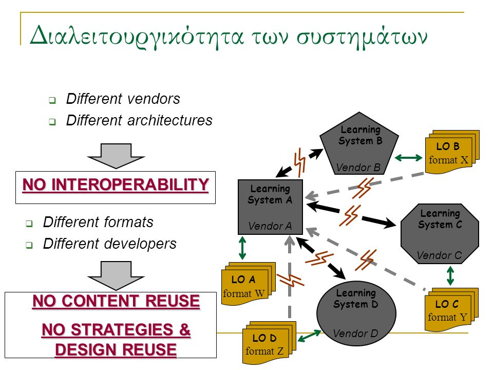  Different vendors  Different architectures Διαλειτουργικότητα των συστημάτων Learning System A Vendor A Learning System B Vendor B Learning System C Vendor C Learning System D Vendor D LO A format W LO D format Z LO B format X LO C format Y  Different formats  Different developers NO INTEROPERABILITY NO CONTENT REUSE NO STRATEGIES & DESIGN REUSE