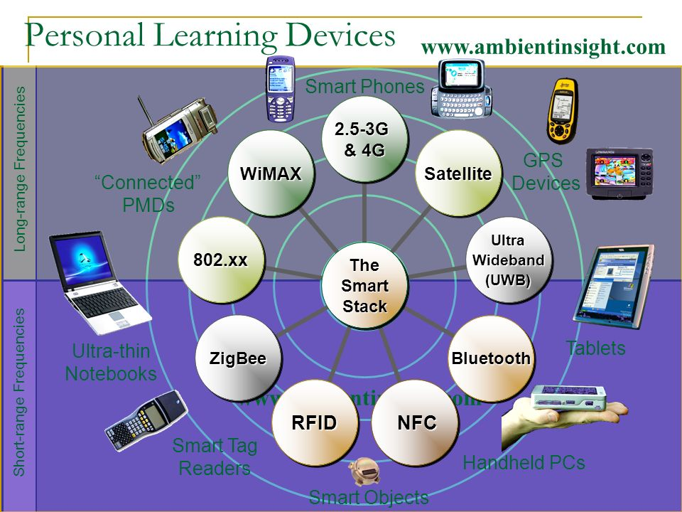 www.ambientinsight.com Short-range Frequencies Long-range Frequencies Personal Learning Devices The TheSmartStack 2.5-3G & 4G Satellite UltraWideband(UWB) Bluetooth NFC NFCRFID ZigBee 802.xx WiMAX Handheld PCs Smart Phones Tablets Ultra-thin Notebooks Connected PMDs GPS Devices Smart Tag Readers Smart Objects www.ambientinsight.com
