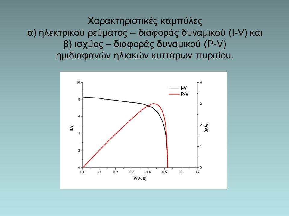 Χαρακτηριστικές καμπύλες α) ηλεκτρικού ρεύματος – διαφοράς δυναμικού (I-V) και β) ισχύος – διαφοράς δυναμικού (P-V) ημιδιαφανών ηλιακών κυττάρων πυριτίου.