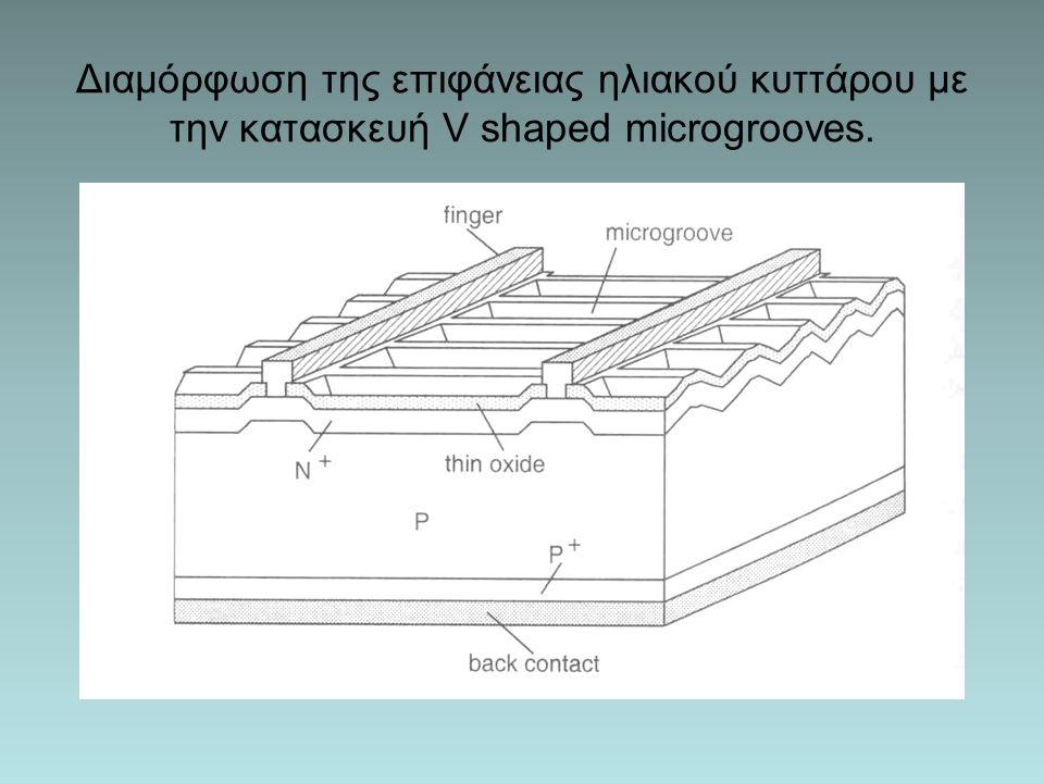 Διαμόρφωση της επιφάνειας ηλιακού κυττάρου με την κατασκευή V shaped microgrooves.