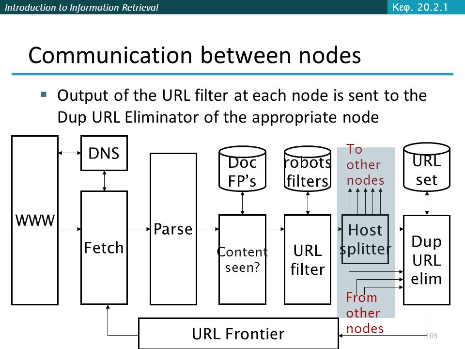 Introduction to Information Retrieval Communication between nodes  Output of the URL filter at each node is sent to the Dup URL Eliminator of the appropriate node WWW Fetch DNS Parse Content seen.
