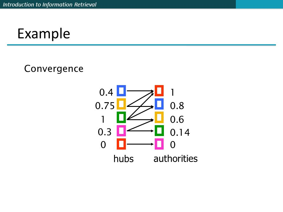 Introduction to Information Retrieval Example hubs authorities 1 0.8 0.6 0.14 0 0.4 0.75 1 0.3 0 Convergence