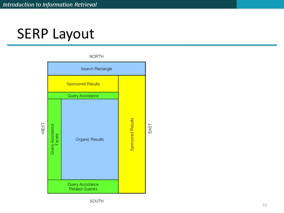 Introduction to Information Retrieval SERP Layout 51