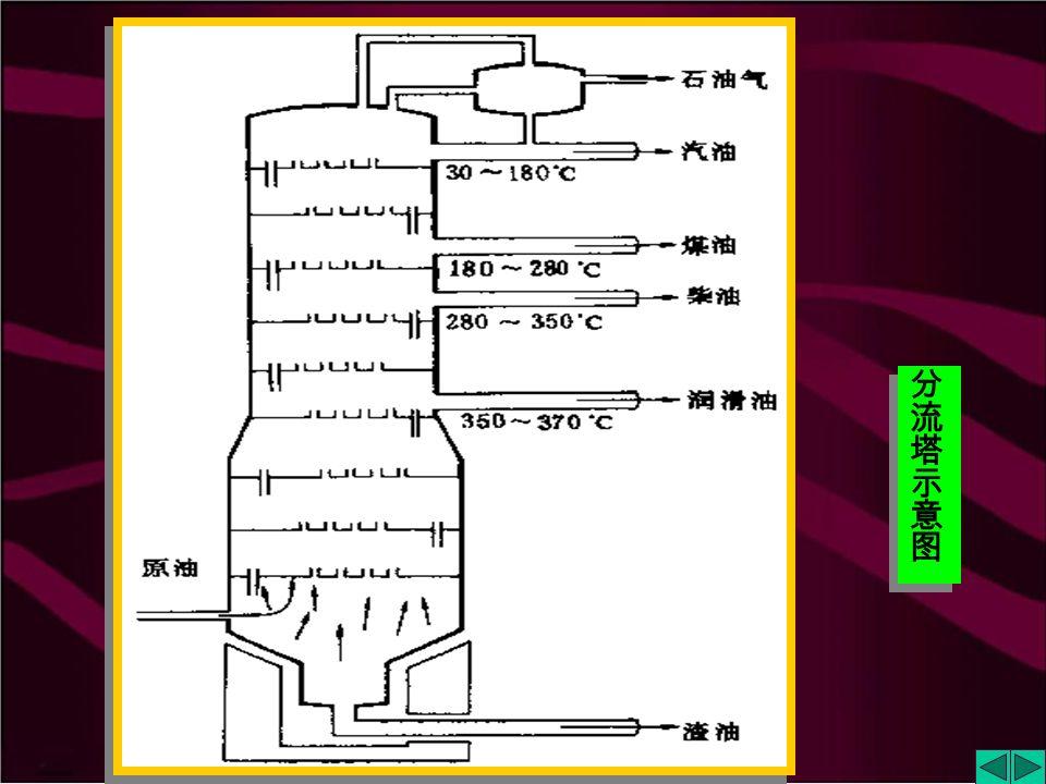 9.2.2 石油和天然气 1. 石油:多种碳氢化合物的混合物。既是优良 的燃料也是重要的化工原料。 十六烷辛烷 辛烯 原油 脱水脱盐 分馏 精制 汽油中最有代表性的是辛烷 C 8 H 18 催化裂解: C 16 H 34 C 8 H 18 + C 8 H 16