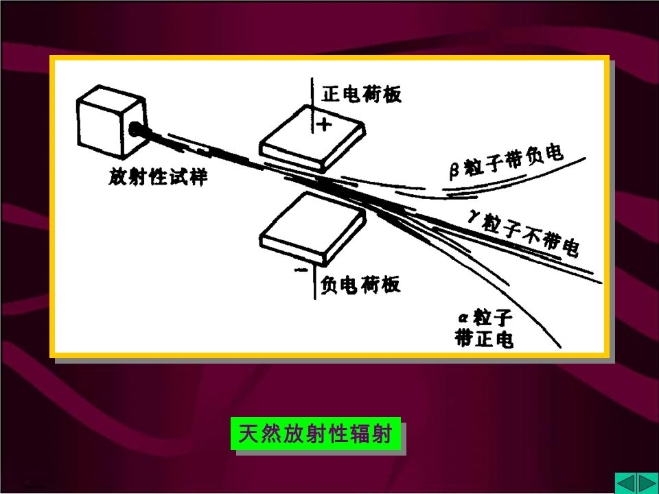9.3 新 能 源 9.3.1 核 能 核能是原子核结构发生变化时放出的能量, 核能是一种优质能源,能量密度大,便于存储 和运输。核能分为核裂变能与核聚变能。 △ E = △ m · c 2 △ E : 表示系统能量改变量;△ m : 表示系统质量改变量; c :表示光速 ( 3  10 8 m