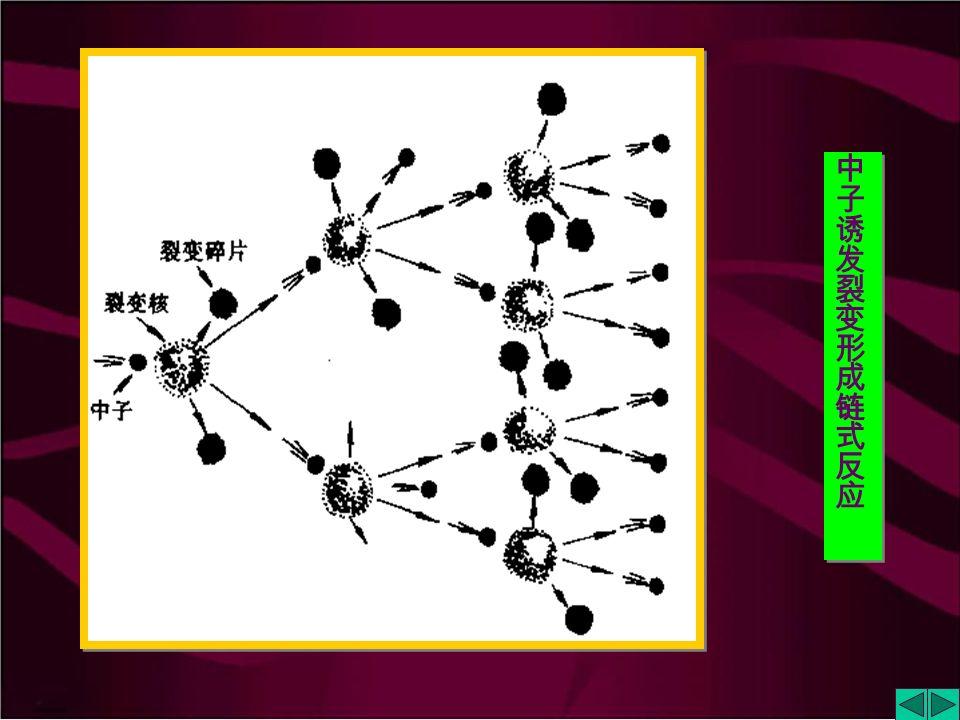 1. 核裂变能 ______ 在中子 ( 1 0 n ) 轰击下使较重的原子 核分裂成较轻的原子核的反应所放出的能量。核裂 变反应是目前所有运转的核电站的基础。 裂变产物非常复杂,已知至少有 35 种元素(从 30 Zn 到 64 Gd )。 1g U-235 放出的能量为 8  10 7 kJ