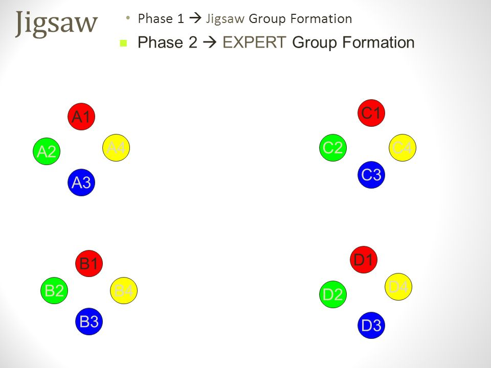 Jigsaw Phase 1  Jigsaw Group Formation A1 D1 B1 C1 D2 B2 A2 C2 C3 D3 B3 A3 B4 A4 D4 C4 Phase 2  EXPERT Group Formation
