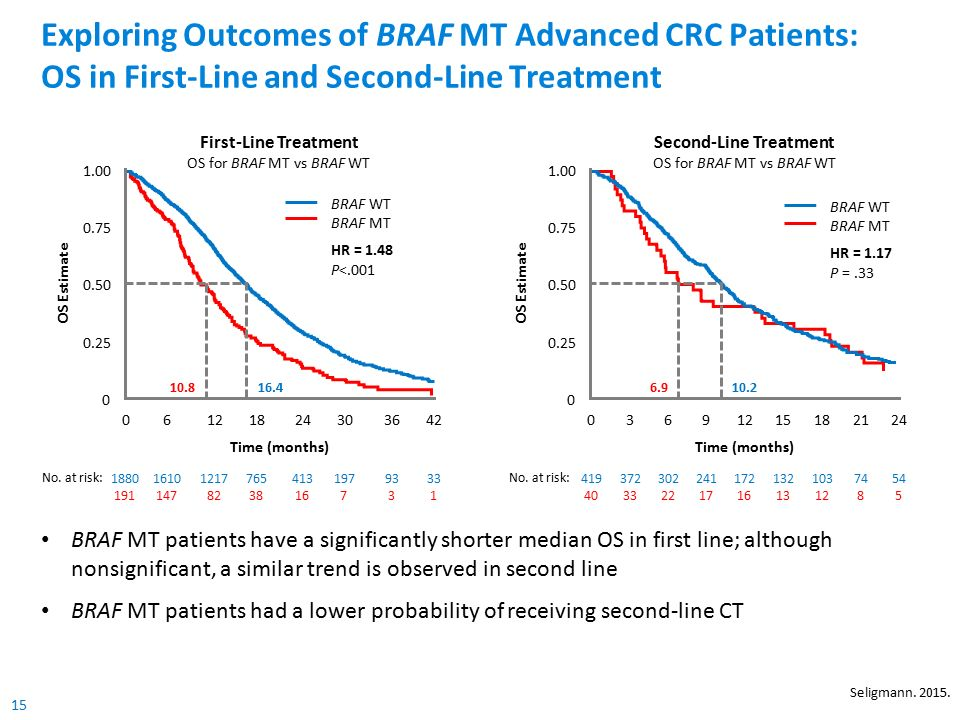 15 BRAF MT patients have a significantly shorter median OS in first line; although nonsignificant, a similar trend is observed in second line BRAF MT