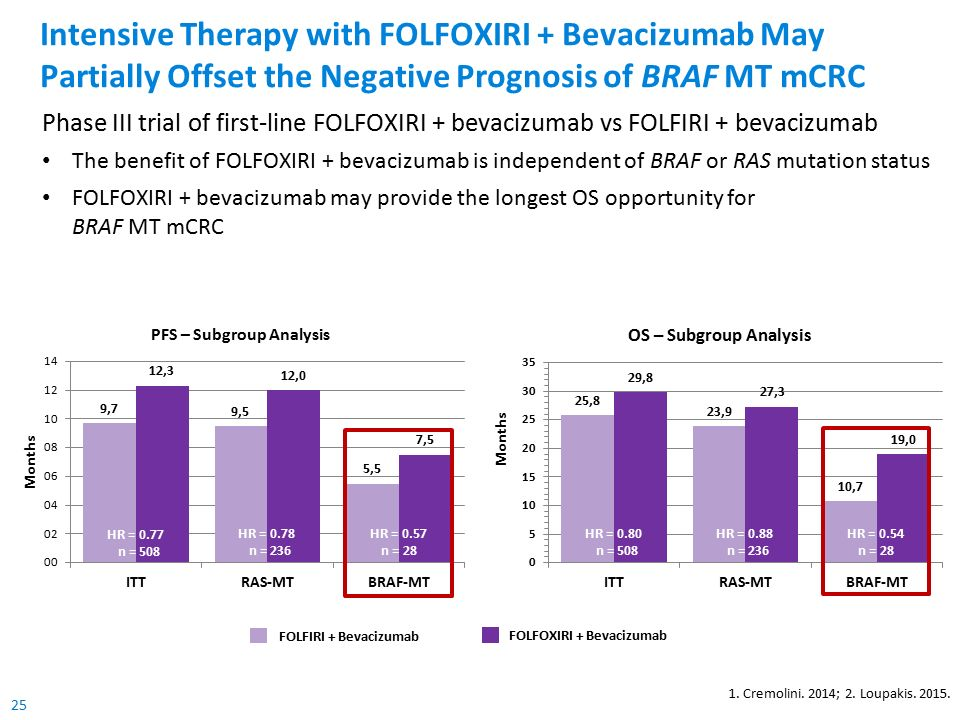 25 Intensive Therapy with FOLFOXIRI + Bevacizumab May Partially Offset the Negative Prognosis of BRAF MT mCRC 1.