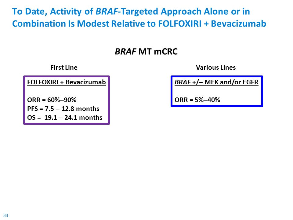 33 To Date, Activity of BRAF-Targeted Approach Alone or in Combination Is Modest Relative to FOLFOXIRI + Bevacizumab FOLFOXIRI + Bevacizumab ORR = 60%