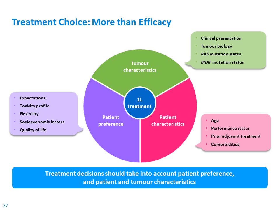 37 Treatment Choice: More than Efficacy Treatment decisions should take into account patient preference, and patient and tumour characteristics 1L treatment Expectations Toxicity profile Flexibility Socioeconomic factors Quality of life Expectations Toxicity profile Flexibility Socioeconomic factors Quality of life Age Performance status Prior adjuvant treatment Comorbidities Age Performance status Prior adjuvant treatment Comorbidities Tumour characteristics Patient preference Patient characteristics Clinical presentation Tumour biology RAS mutation status BRAF mutation status Clinical presentation Tumour biology RAS mutation status BRAF mutation status