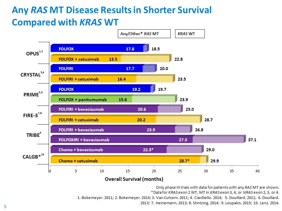 5 Any RAS MT Disease Results in Shorter Survival Compared with KRAS WT KRAS WT Any/Other* RAS MT CRYSTAL 3,4 CALGB* 10 OPUS 1,2 PRIME 5,6 FIRE-3 7,8 TRIBE 9 FOLFOX FOLFOX + cetuximab FOLFIRI FOLFIRI + cetuximab FOLFOX FOLFOX + panitumumab FOLFIRI + bevacizumab FOLFIRI + cetuximab FOLFIRI + bevacizumab FOLFOXIRI + bevacizumab Chemo + bevacizumab Chemo + cetuximab 18.5 22.8 20.0 23.5 19.7 23.9 25.0 28.7 26.8 29.0 29.9 37.1 KRAS WT Any/Other* RAS MT Overall Survival (months) 22.3* 28.7* 23.9 20.2 20.6 15.6 19.2 16.4 17.7 13.5 17.8 27.3 Only phase III trials with data for patients with any RAS MT are shown.
