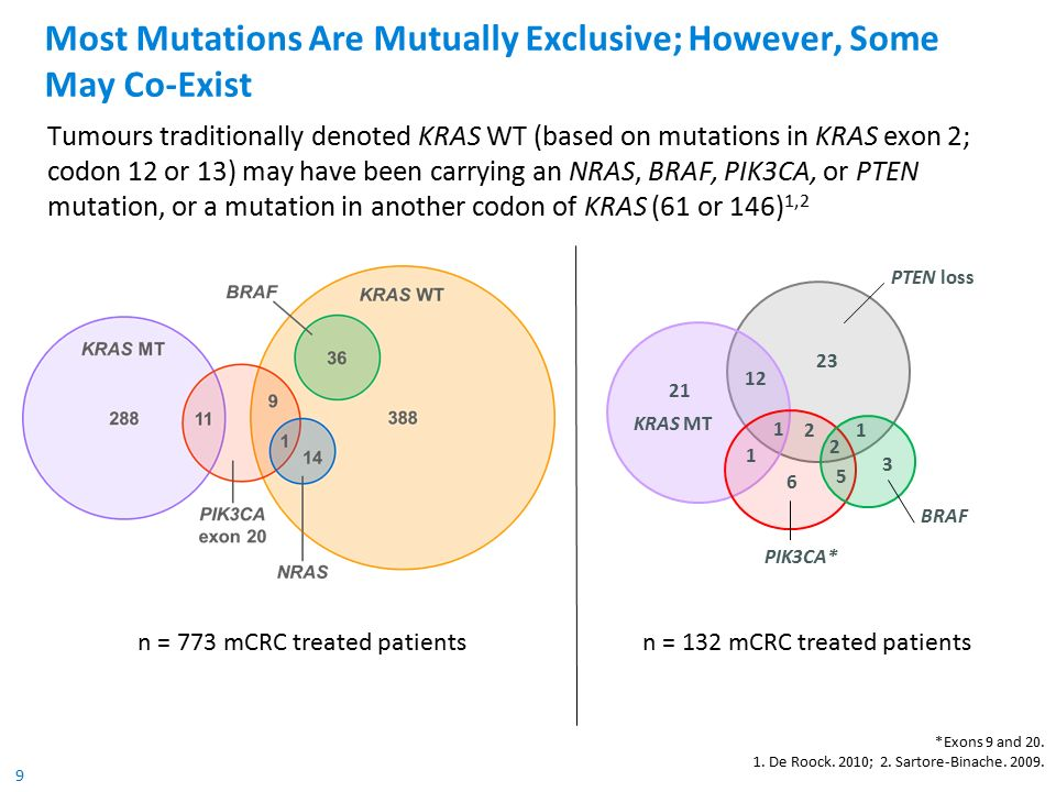 9 Most Mutations Are Mutually Exclusive; However, Some May Co-Exist Tumours traditionally denoted KRAS WT (based on mutations in KRAS exon 2; codon 12 or 13) may have been carrying an NRAS, BRAF, PIK3CA, or PTEN mutation, or a mutation in another codon of KRAS (61 or 146) 1,2 *Exons 9 and 20.