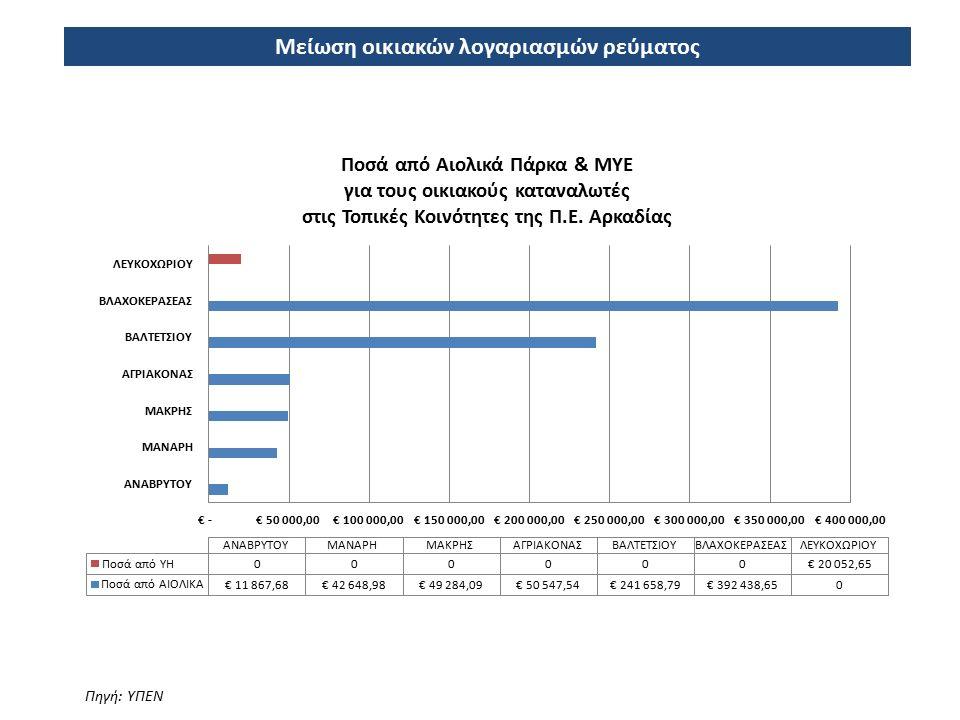 Μείωση οικιακών λογαριασμών ρεύματος Πηγή: ΥΠΕΝ