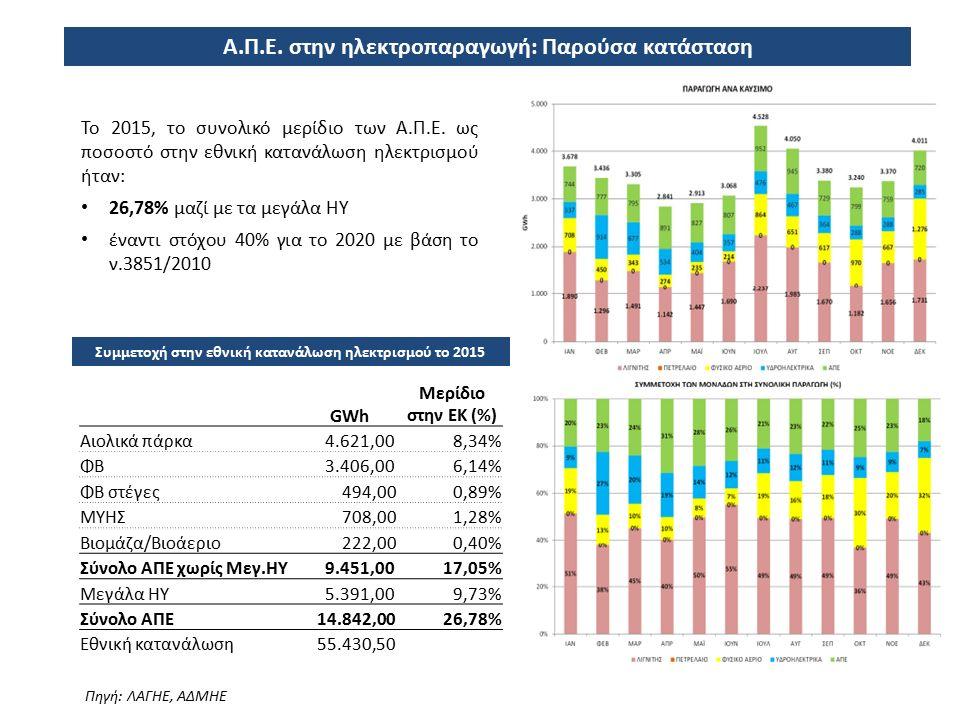 Α.Π.Ε. στην ηλεκτροπαραγωγή: Παρούσα κατάσταση Το 2015, το συνολικό μερίδιο των Α.Π.Ε. ως ποσοστό στην εθνική κατανάλωση ηλεκτρισμού ήταν: 26,78% μαζί