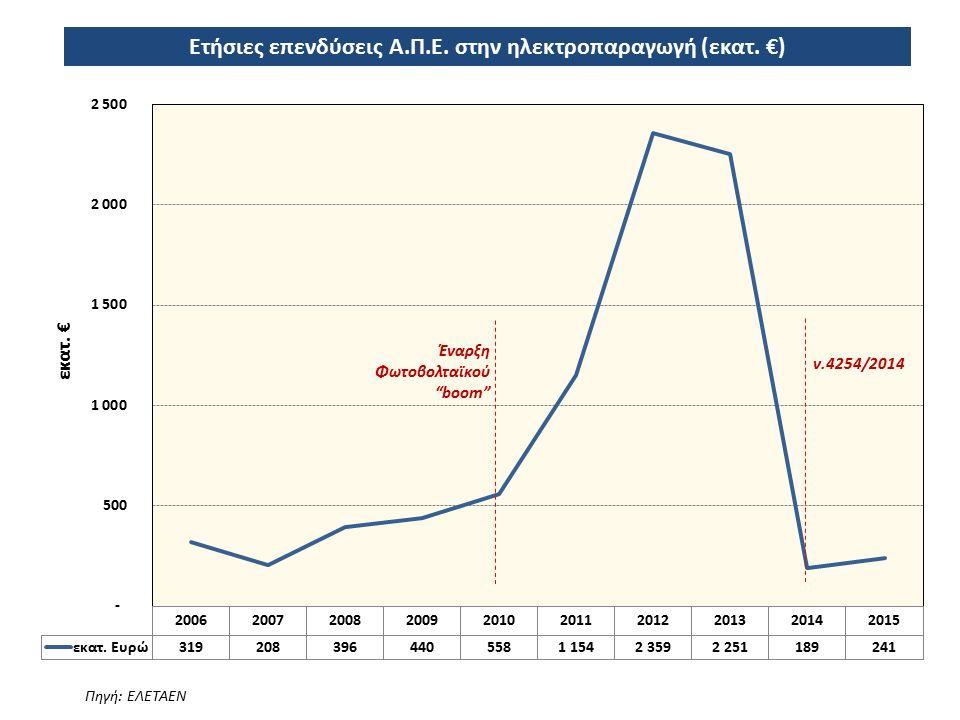 Ετήσιες επενδύσεις Α.Π.Ε. στην ηλεκτροπαραγωγή (εκατ. €) Πηγή: ΕΛΕΤΑΕΝ