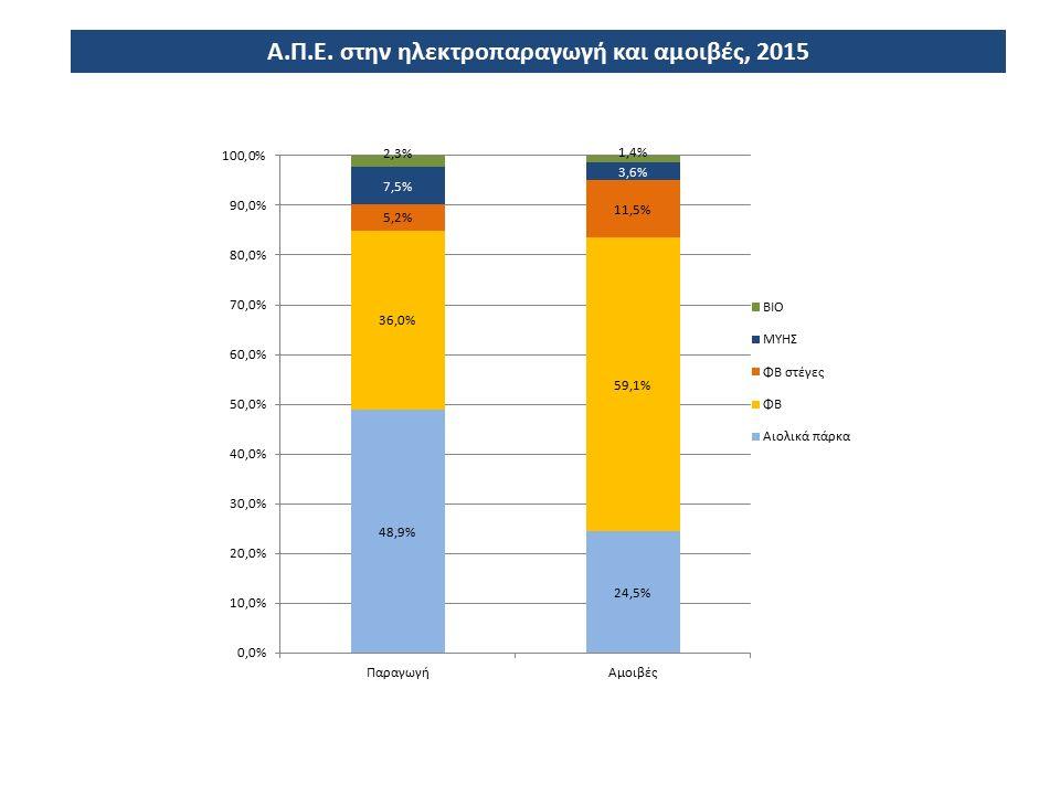 Εγκατεστημένη Αιολική Ισχύς (MW) ανά Περιφέρεια το τέλος του 2015 Πηγή: ΕΛΕΤΑΕΝ