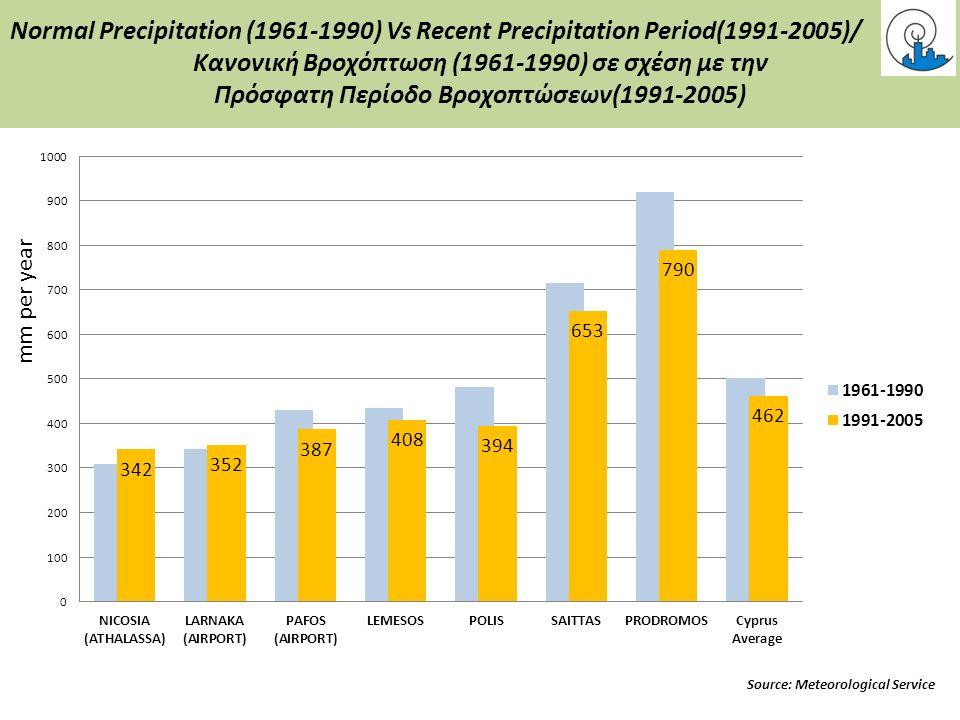 Normal Precipitation (1961-1990) Vs Recent Precipitation Period(1991-2005)/ Κανονική Βροχόπτωση (1961-1990) σε σχέση με την Πρόσφατη Περίοδο Βροχοπτώσεων(1991-2005) mm per year Source: Meteorological Service