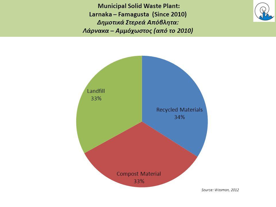 Current Issues/Θεματα Municipal Solid Waste Plant: Larnaka – Famagusta (Since 2010) Δημοτικά Στερεά Απόβλητα: Λάρνακα – Αμμόχωστος (από το 2010)