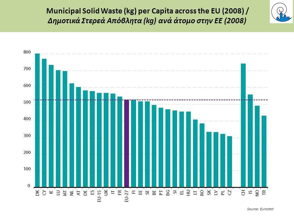 Municipal Solid Waste (kg) per Capita across the EU (2008) / Δημοτικά Στερεά Απόβλητα (kg) ανά άτομο στην ΕΕ (2008) Source: Eurostat