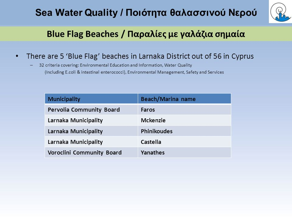MunicipalityBeach/Marina name Pervolia Community BoardFaros Larnaka MunicipalityMckenzie Larnaka MunicipalityPhinikoudes Larnaka MunicipalityCastella Voroclini Community BoardYanathes There are 5 'Blue Flag' beaches in Larnaka District out of 56 in Cyprus – 32 criteria covering: Environmental Education and Information, Water Quality (Including E.coli & intestinal enterococci), Environmental Management, Safety and Services Sea Water Quality / Ποιότητα θαλασσινού Νερού Blue Flag Beaches / Παραλίες με γαλάζια σημαία