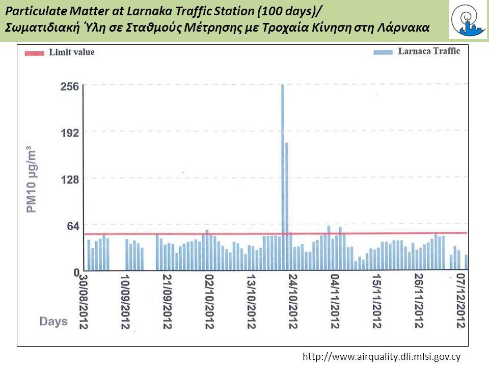 Particulate Matter at Larnaka Traffic Station (100 days)/ Σωματιδιακή Ύλη σε Σταθμούς Μέτρησης με Τροχαία Κίνηση στη Λάρνακα http://www.airquality.dli.mlsi.gov.cy