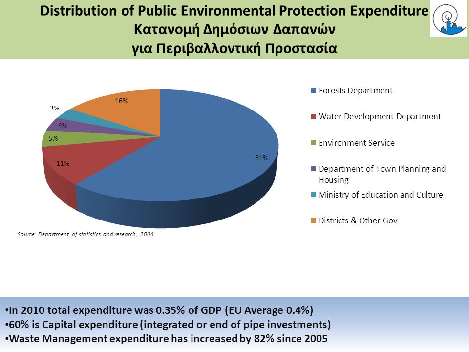 Distribution of Public Environmental Protection Expenditure Κατανομή Δημόσιων Δαπανών για Περιβαλλοντική Προστασία In 2010 total expenditure was 0.35% of GDP (EU Average 0.4%) 60% is Capital expenditure (integrated or end of pipe investments) Waste Management expenditure has increased by 82% since 2005