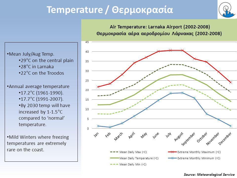 Air Temperature: Larnaka Airport (2002-2008) Θερμοκρασία αέρα αεροδρομίου Λάρνακας (2002-2008) Temperature / Θερμοκρασία Source: Meteorological Servic