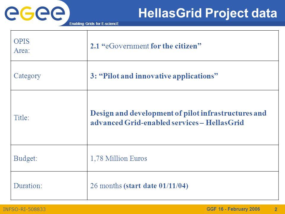 Enabling Grids for E-sciencE INFSO-RI-508833 GGF 16 - February 2006 3 Hellas Grid subprojects reminder Υ1 - Προμήθεια Συστοιχιών Υπολογιστικών & Αποθηκευτικών Συστημάτων Υ2 - Προμήθεια Συστήματος Εφεδρικού Αποθηκευτικού Χώρου Υ3 - Προμήθεια Κόμβων Εικονικού Περιβάλλοντος Διαχείρισης Access Grid Υ4 - Ανάλυση απαιτήσεων & σχεδιασμός, Λογική και Φυσική Αρχιτεκτονική, Προδιαγραφές Έργου, Τεχνική Υποστήριξη (με ίδια μέσα) Υ5 - Μελέτη, Προσαρμογή & Εγκατάσταση Ενδιάμεσου Λογισμικού στις Συστοιχίες Υπολογιστικών Συστημάτων Υ6 - Μελέτη και Πιλοτική Ολοκλήρωση υφιστάμενων εθνικών Υπολογιστικών Υποδομών με τις Υποδομές HellasGrid Υ7 - Προσαρμογή Λογισμικού Διαχείρισης Δεδομένων & Αποθηκευτικού Χώρου Υ8 - Σχεδιασμός Λειτουργίας και Ανάπτυξη Πανελλήνιας Αρχής Πιστοποίησης & Πολιτικών Ασφαλείας Υ9 - Μελέτη & Λειτουργία Κόμβων Διαχείρισης Υπολογιστικών Συστημάτων και Αποθηκευτικού Χώρου (Grid Operation Centers) και Προσαρμογή/Ανάπτυξη Λογισμικού Διαχείρισης Πλέγματος Υ10 - Μελέτη Αξιοποίησης Υποδομών Grid σε Υπηρεσίες Ηλεκτρονικής Διακυβέρνησης για τον Πολίτη και τις Επιχειρήσεις Υ11- Επικοινωνία & Μεταφορά Αποτελεσμάτων (με ίδια μέσα)