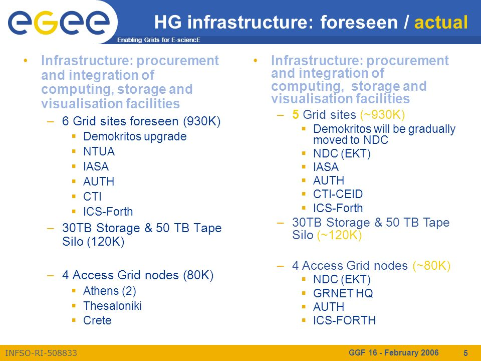 Enabling Grids for E-sciencE INFSO-RI-508833 GGF 16 - February 2006 5 HG infrastructure: foreseen / actual Infrastructure: procurement and integration