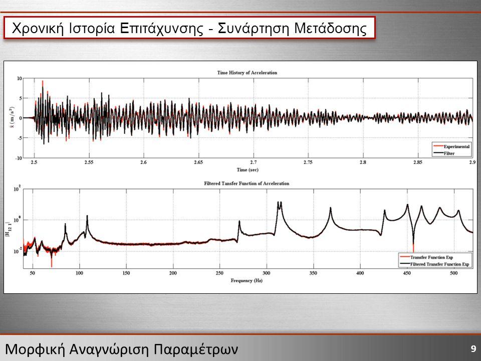 9 Μορφική Αναγνώριση Παραμέτρων Χρονική Ιστορία Επιτάχυνσης - Συνάρτηση Μετάδοσης