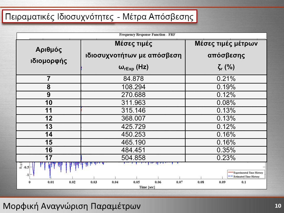 10 Μορφική Αναγνώριση Παραμέτρων Εφαρμογή μεθόδου RFPM Πειραματικές Ιδιοσυχνότητες - Μέτρα Απόσβεσης