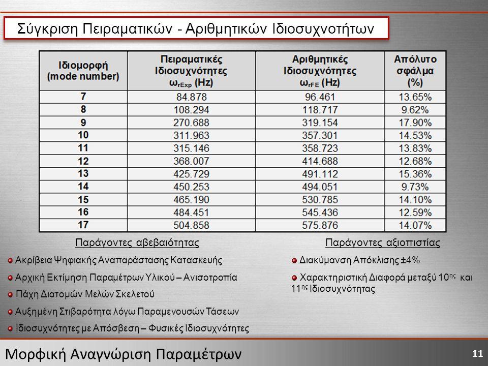 11 Μορφική Αναγνώριση Παραμέτρων Σύγκριση Πειραματικών - Αριθμητικών Ιδιοσυχνοτήτων Παράγοντες αβεβαιότητας Ακρίβεια Ψηφιακής Αναπαράστασης Κατασκευής