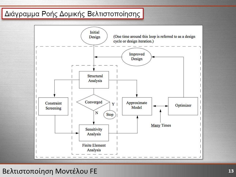 13 Βελτιστοποίηση Μοντέλου FE Διάγραμμα Ροής Δομικής Βελτιστοποίησης