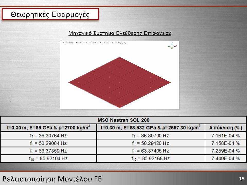 15 Βελτιστοποίηση Μοντέλου FE Μηχανικό Σύστημα Ελεύθερης Επιφάνειας Θεωρητικές Εφαρμογές