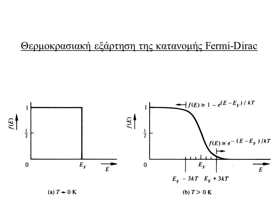 4 Θερμοκρασιακή εξάρτηση της κατανομής Fermi-Dirac