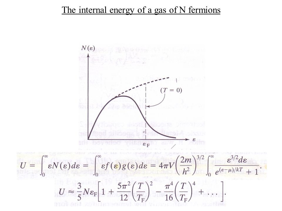The internal energy of a gas of N fermions